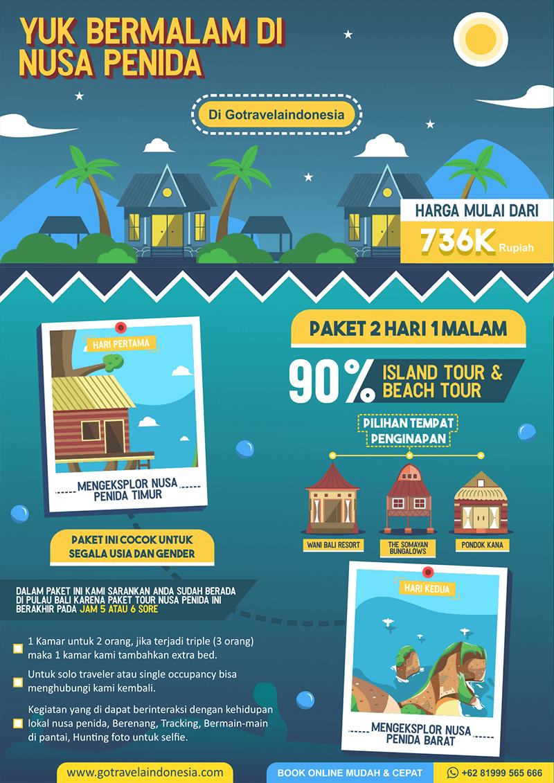 2 Hari Nusa Penida Infografik
