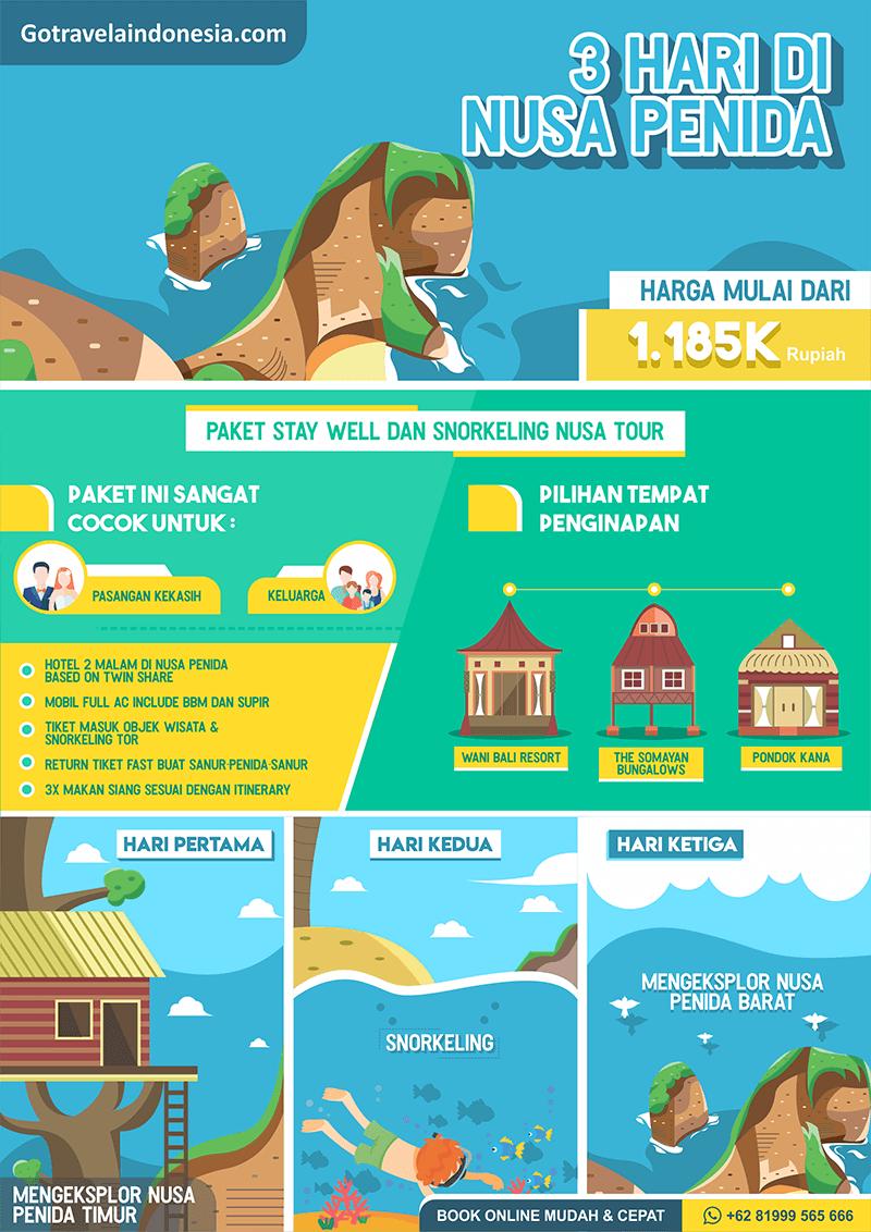 3 Hari Nusa Penida Infografic