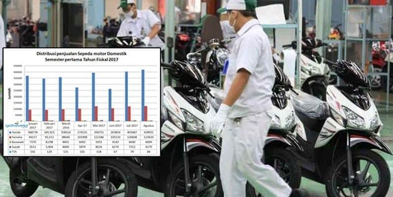 Penjualan Unit Sepada Motor di Bali