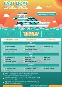 Infografik Tiket Fastboat Lembongan